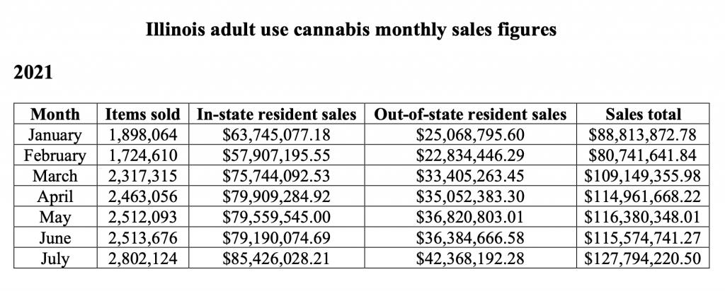 Illinois monthly cannabis sales